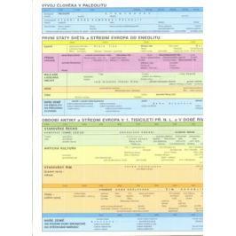 Pravěk a starověk - synchronní časové tabulky